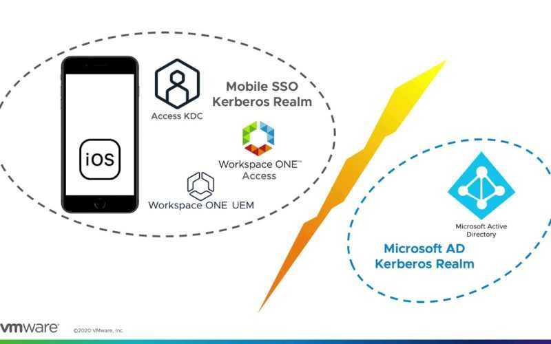 VMware Workspace ONE Access: Mobile SSO – Feature Walk-through